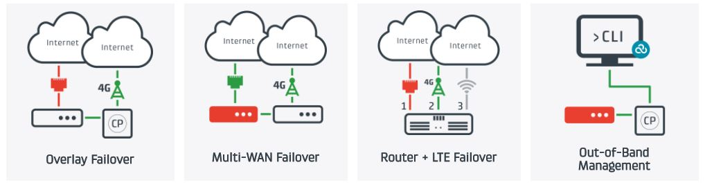 Failover & Out-of-Band Management